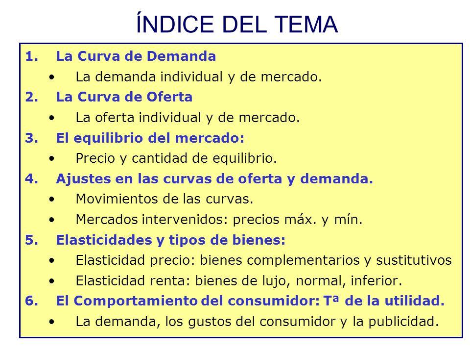 ÍNDICE DEL TEMA La Curva de Demanda