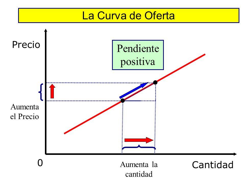 La Curva de Oferta Pendiente positiva Precio Cantidad