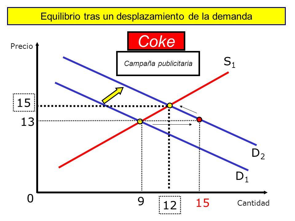 Equilibrio tras un desplazamiento de la demanda