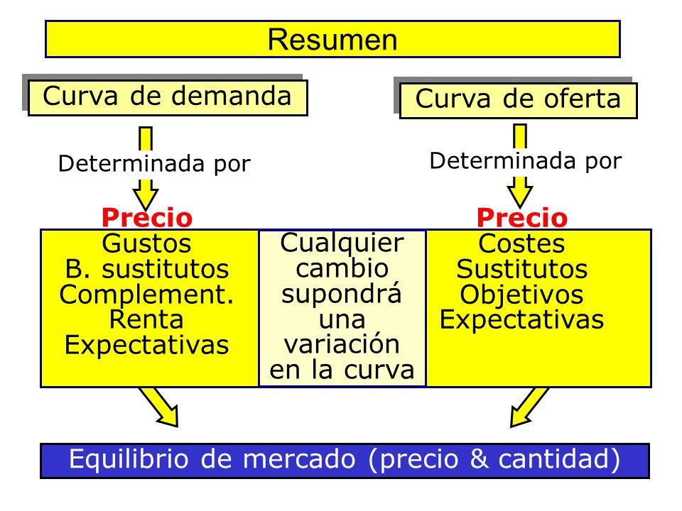 Resumen Curva de demanda Curva de oferta Precio Precio Gustos Costes