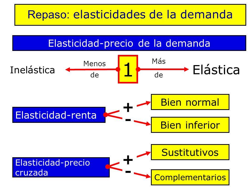1 + - + - Elástica Repaso: elasticidades de la demanda