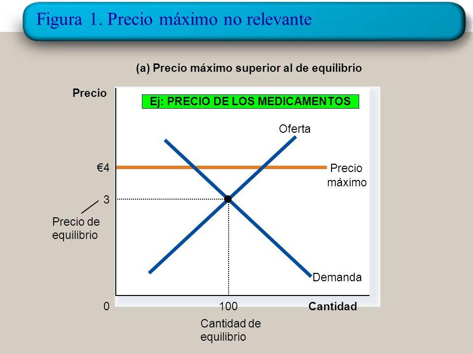 Figura 1. Precio máximo no relevante