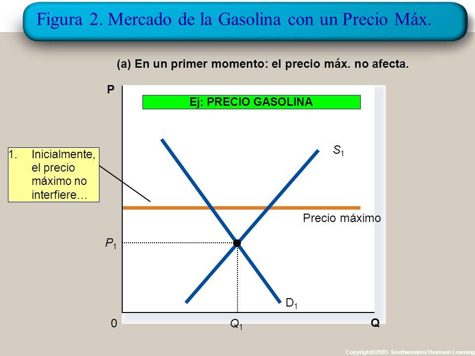 Figura 2. Mercado de la Gasolina con un Precio Máx.