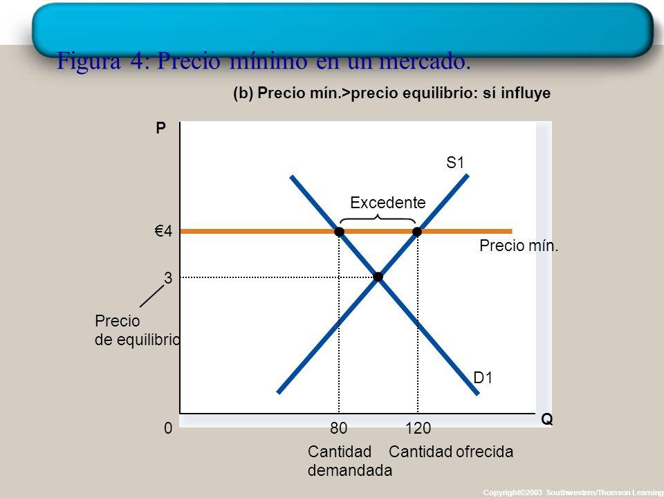 Figura 4: Precio mínimo en un mercado.