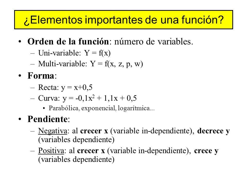 ¿Elementos importantes de una función