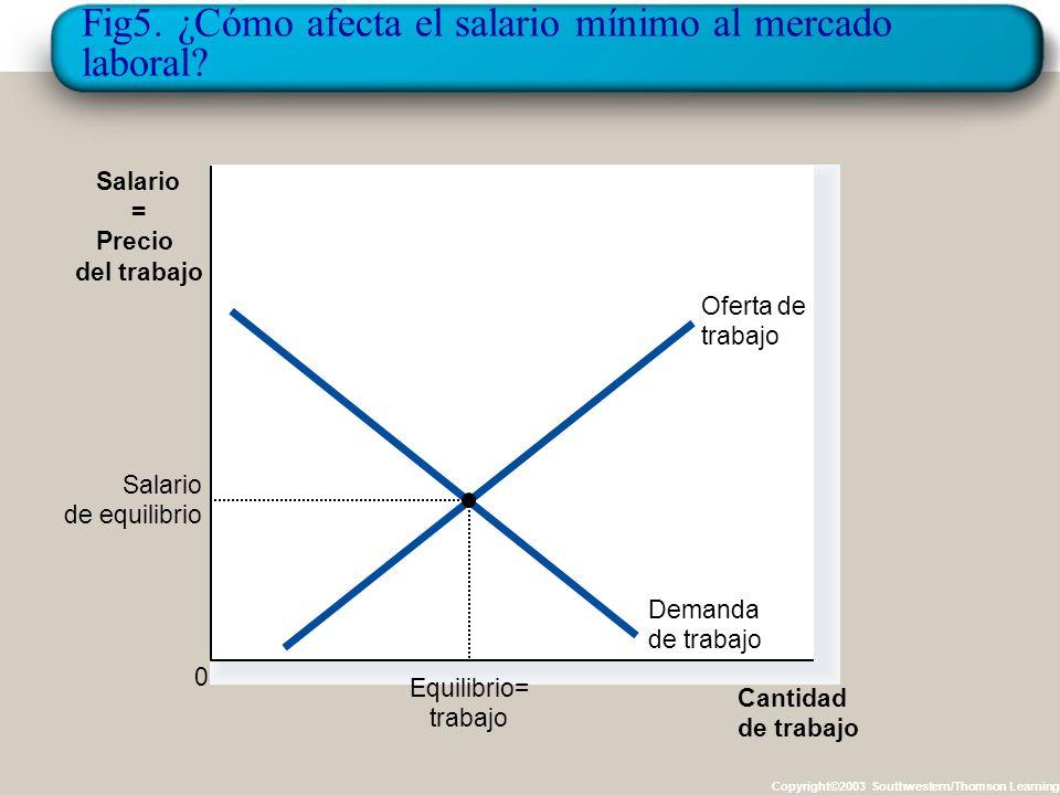 Fig5. ¿Cómo afecta el salario mínimo al mercado laboral