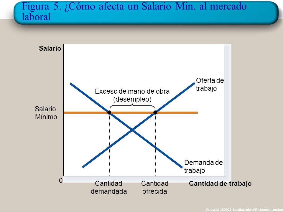 Figura 5. ¿Cómo afecta un Salario Min. al mercado laboral