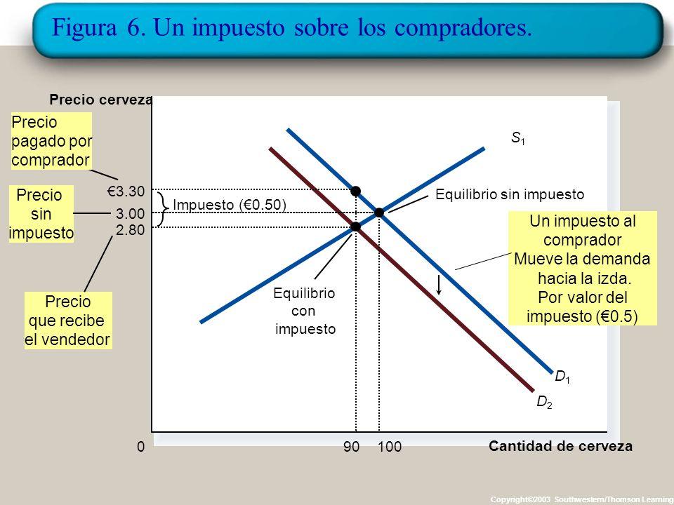 Figura 6. Un impuesto sobre los compradores.