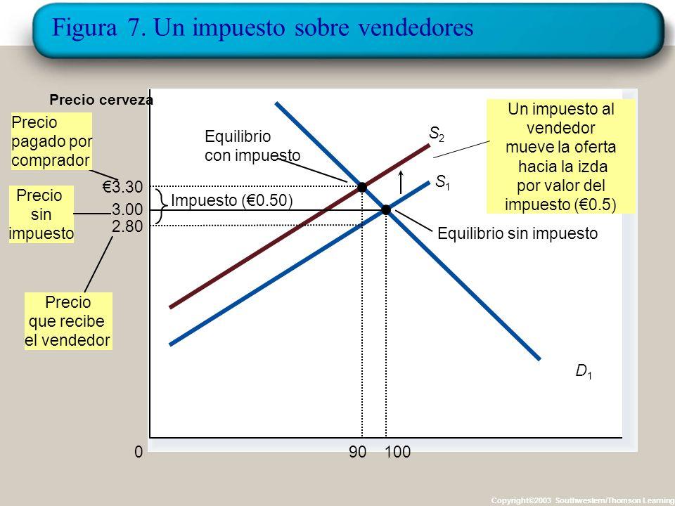 Figura 7. Un impuesto sobre vendedores