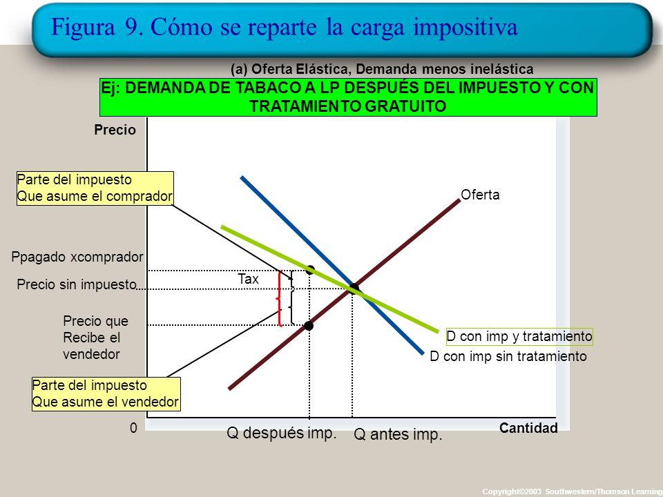 Figura 9. Cómo se reparte la carga impositiva