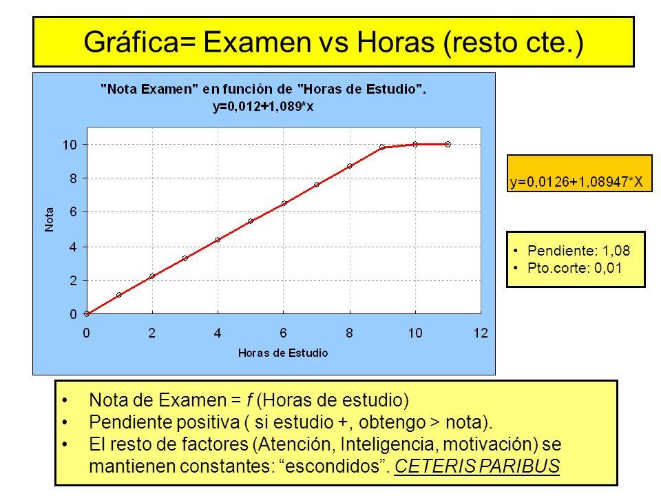 Gráfica= Examen vs Horas (resto cte.)