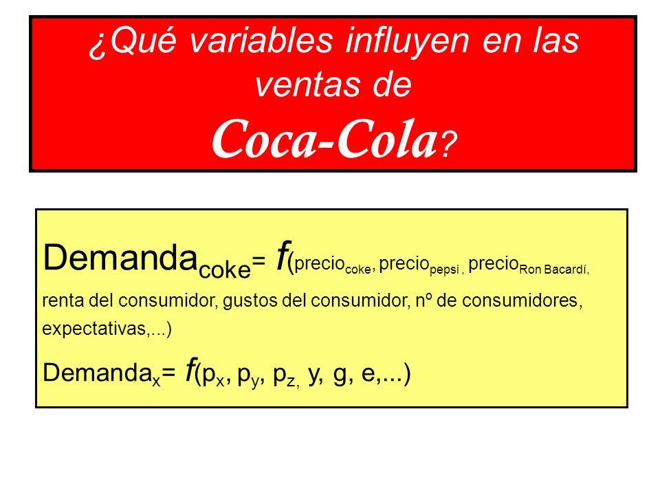 ¿Qué variables influyen en las ventas de Coca-Cola