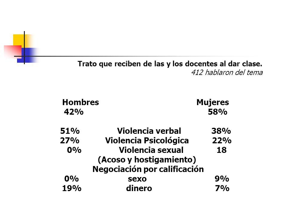27% Violencia Psicológica 22% 0% Violencia sexual 18