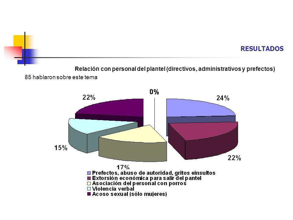 RESULTADOS Relación con personal del plantel (directivos, administrativos y prefectos) 85 hablaron sobre este tema.