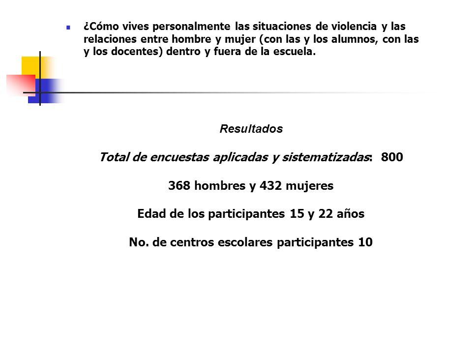Total de encuestas aplicadas y sistematizadas: 800