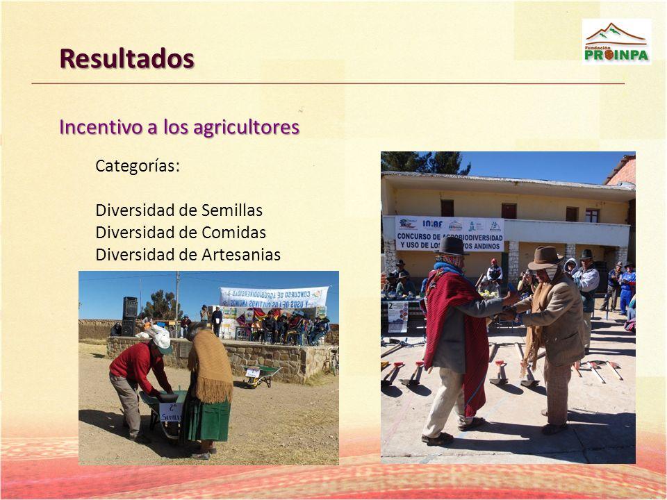 Resultados Incentivo a los agricultores Categorías: