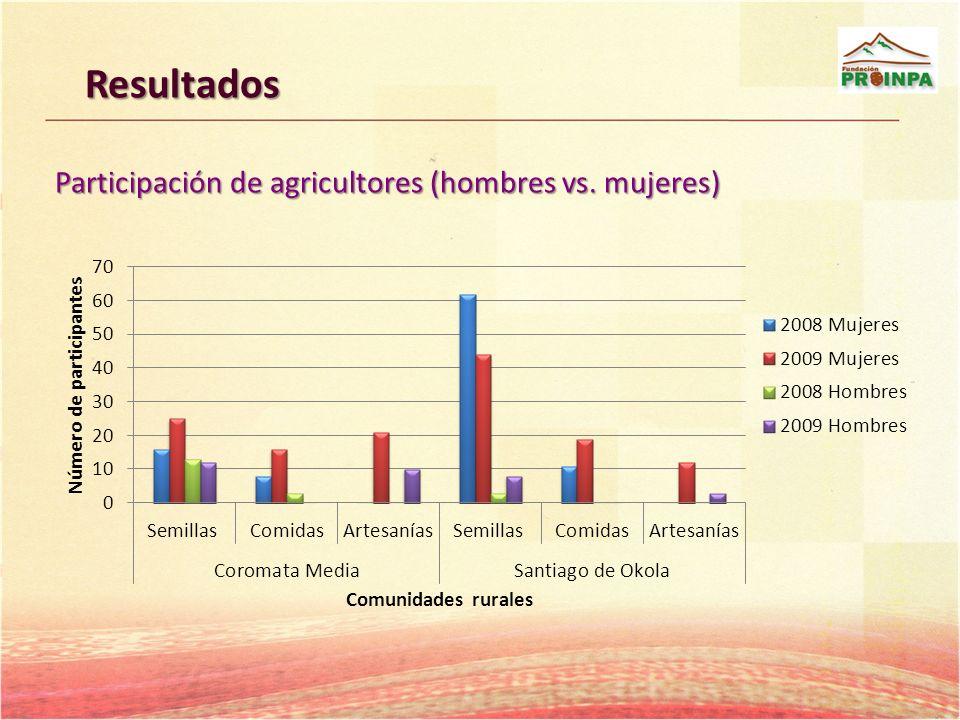 Resultados Participación de agricultores (hombres vs. mujeres)