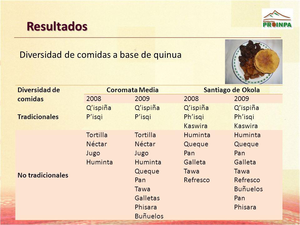 Resultados Diversidad de comidas a base de quinua