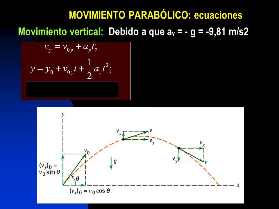 MOVIMIENTO PARABÓLICO: ecuaciones
