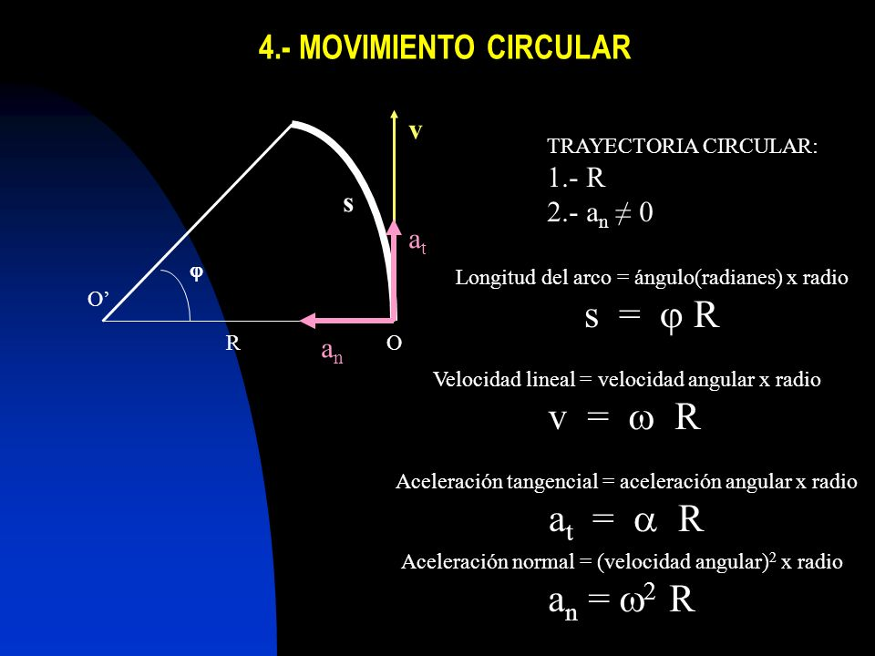 s = j R v = w R at = a R an = w2 R 4.- MOVIMIENTO CIRCULAR v 1.- R