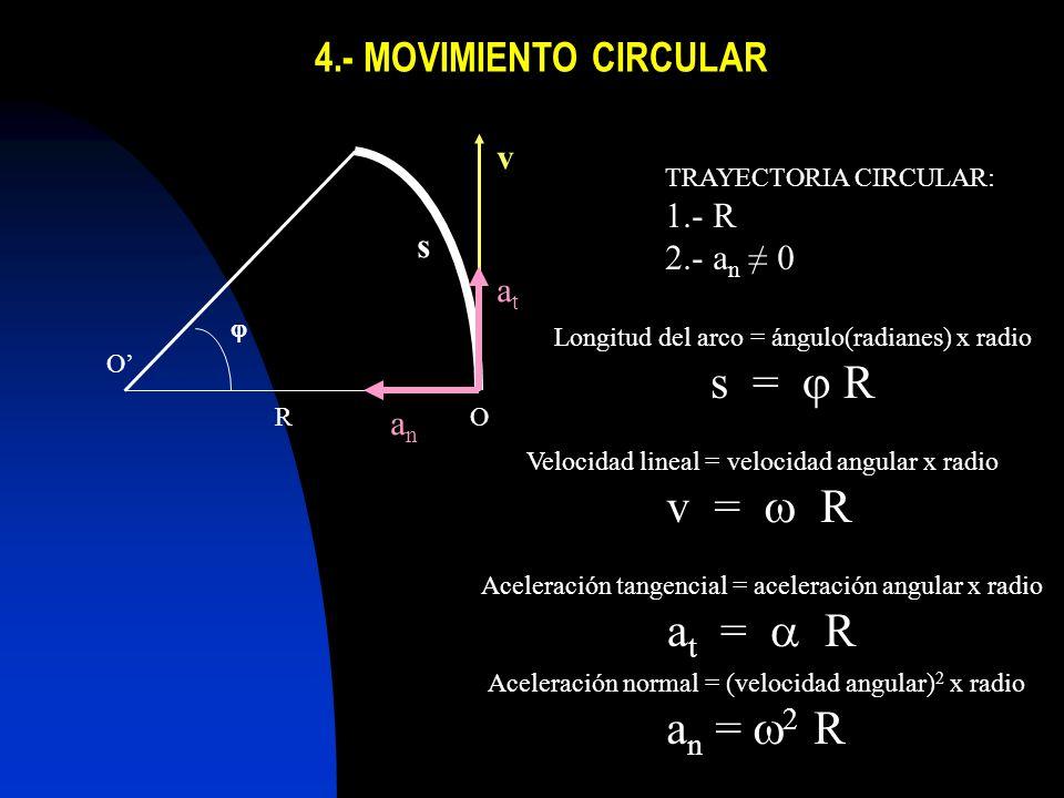 s = j R v = w R at = a R an = w2 R 4.- MOVIMIENTO CIRCULAR v 1.- R