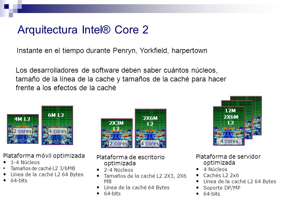 Arquitectura Intel® Core 2