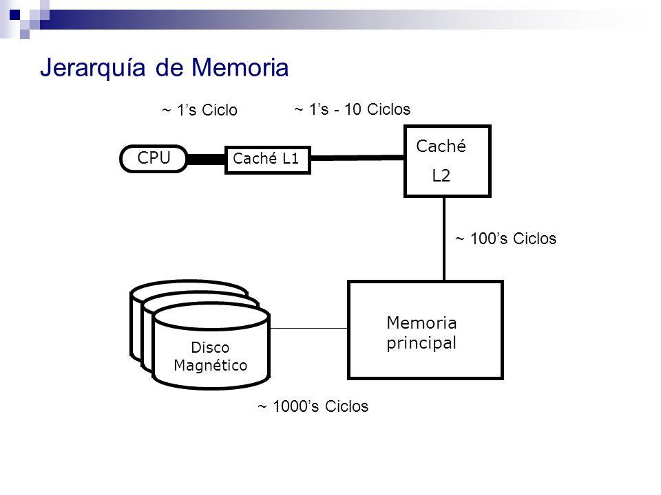Jerarquía de Memoria ~ 1's Ciclo ~ 1's - 10 Ciclos Caché CPU L2