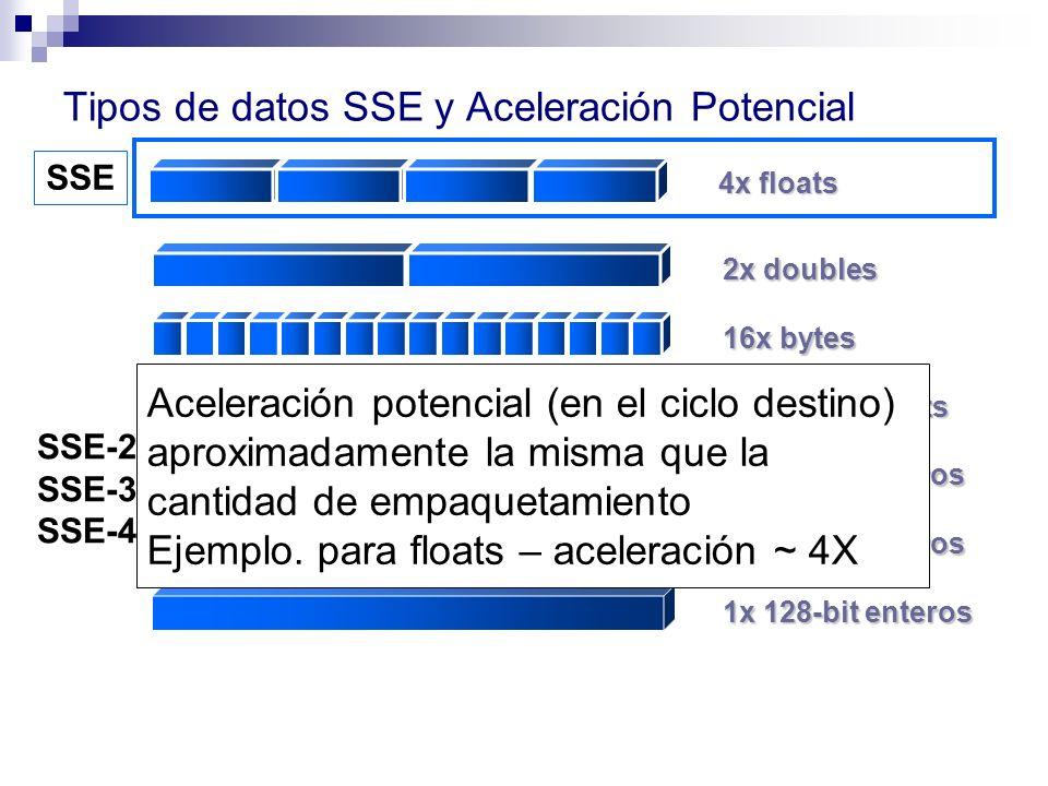 Tipos de datos SSE y Aceleración Potencial