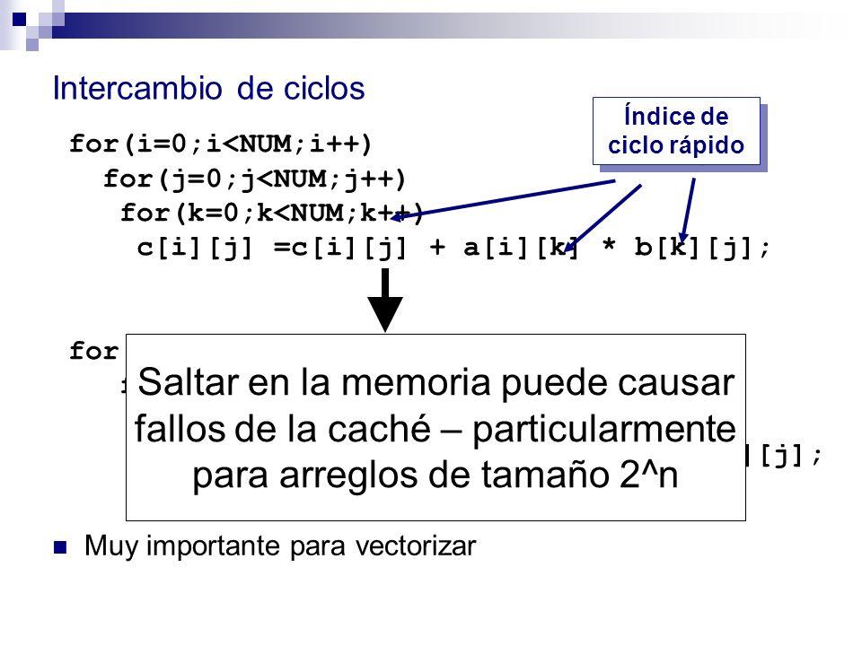 Intercambio de ciclos Índice de ciclo rápido. for(i=0;i<NUM;i++) for(j=0;j<NUM;j++) for(k=0;k<NUM;k++)