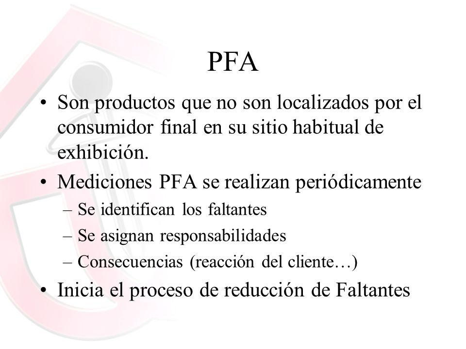 PFASon productos que no son localizados por el consumidor final en su sitio habitual de exhibición.