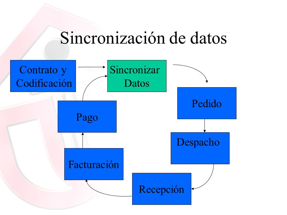 Sincronización de datos