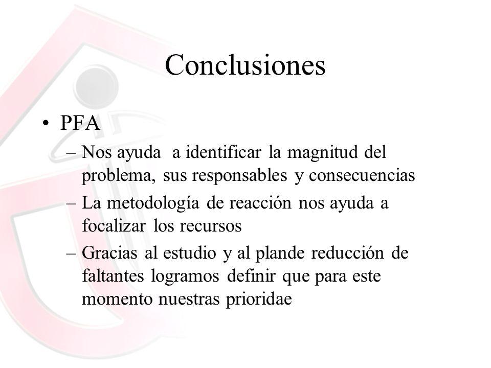 ConclusionesPFA. Nos ayuda a identificar la magnitud del problema, sus responsables y consecuencias.