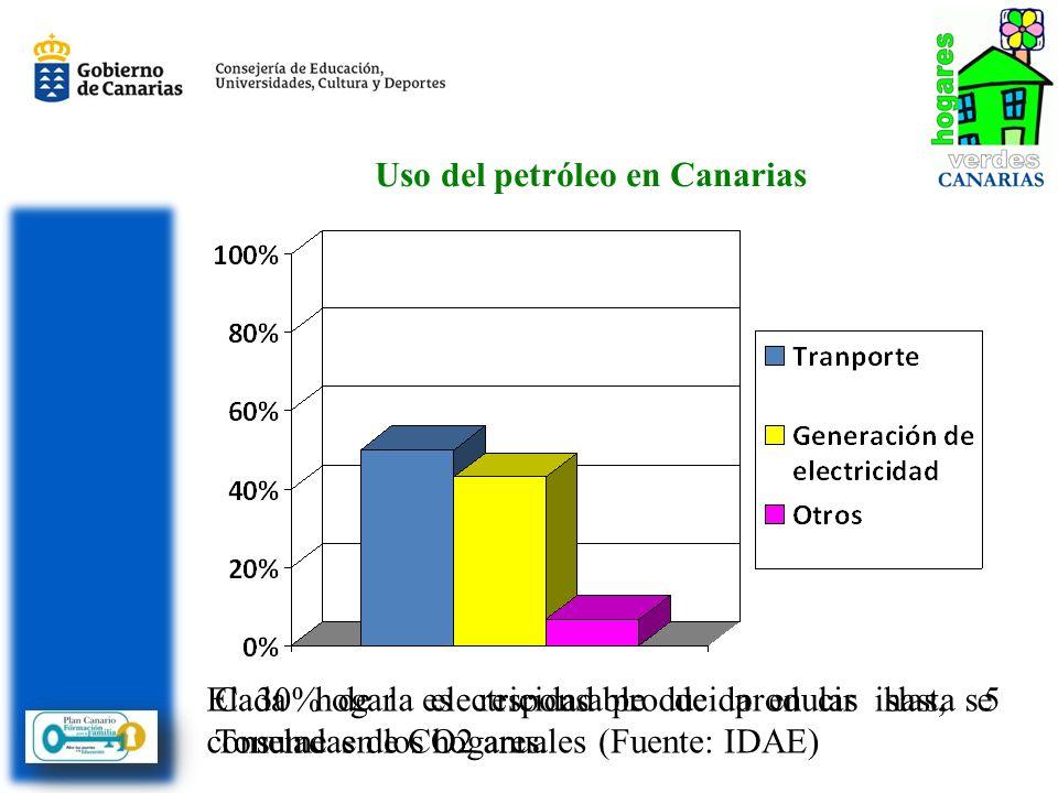 Uso del petróleo en Canarias