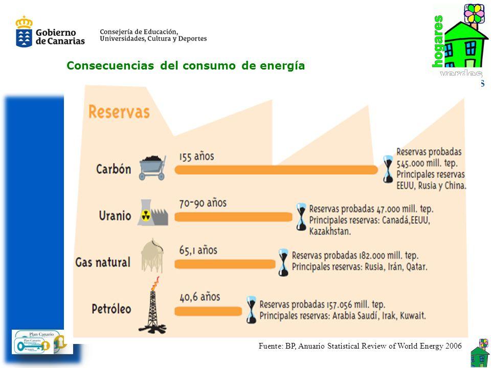 Agotamiento de las fuentes de energía no renovables