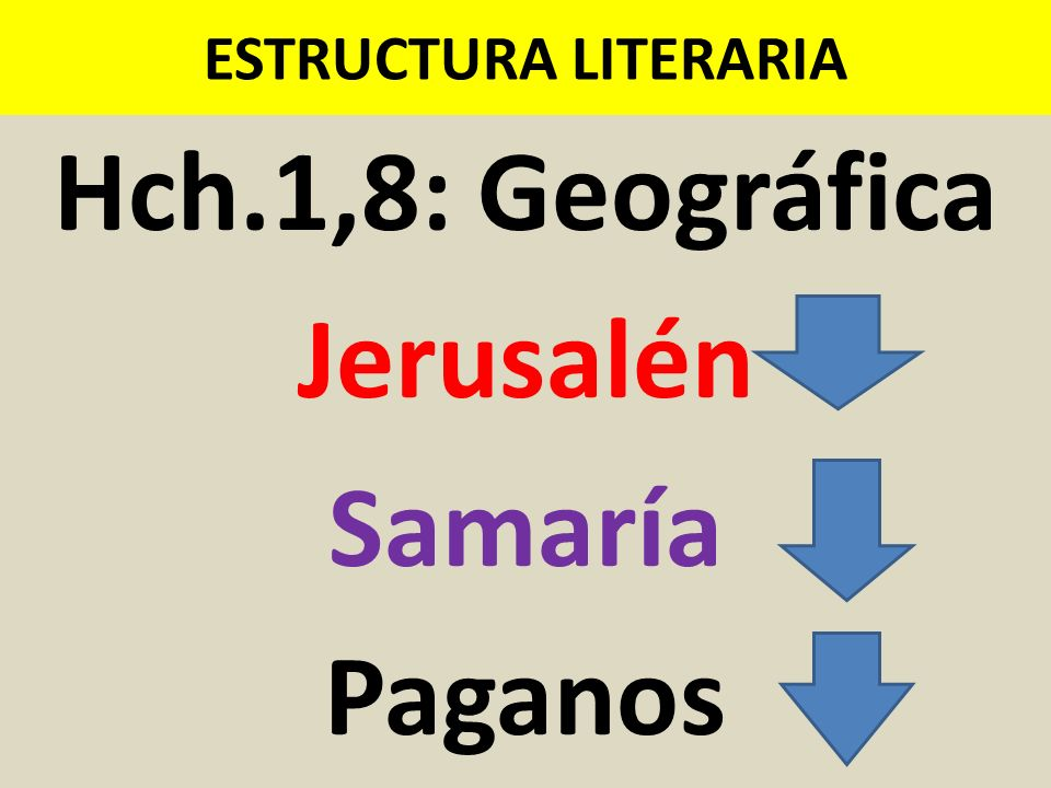 Hch.1,8: Geográfica Jerusalén Samaría Paganos