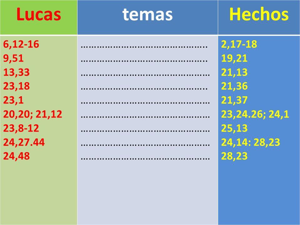Lucas temas. Hechos. 6,12-16. 9,51. 13,33. 23,18. 23,1. 20,20; 21,12. 23,8-12. 24,27.44. 24,48.