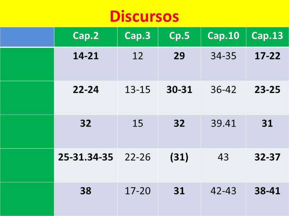 Discursos Cap.2 Cap.3 Cp.5 Cap.10 Cap.13 14-21 12 29 34-35 17-22 22-24