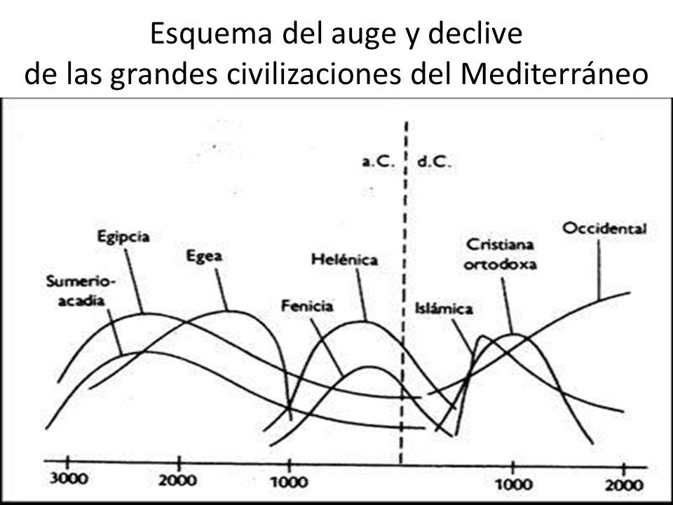 Esquema del auge y declive de las grandes civilizaciones del Mediterráneo