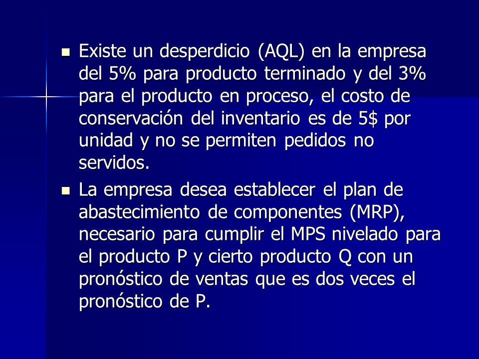 Existe un desperdicio (AQL) en la empresa del 5% para producto terminado y del 3% para el producto en proceso, el costo de conservación del inventario es de 5$ por unidad y no se permiten pedidos no servidos.