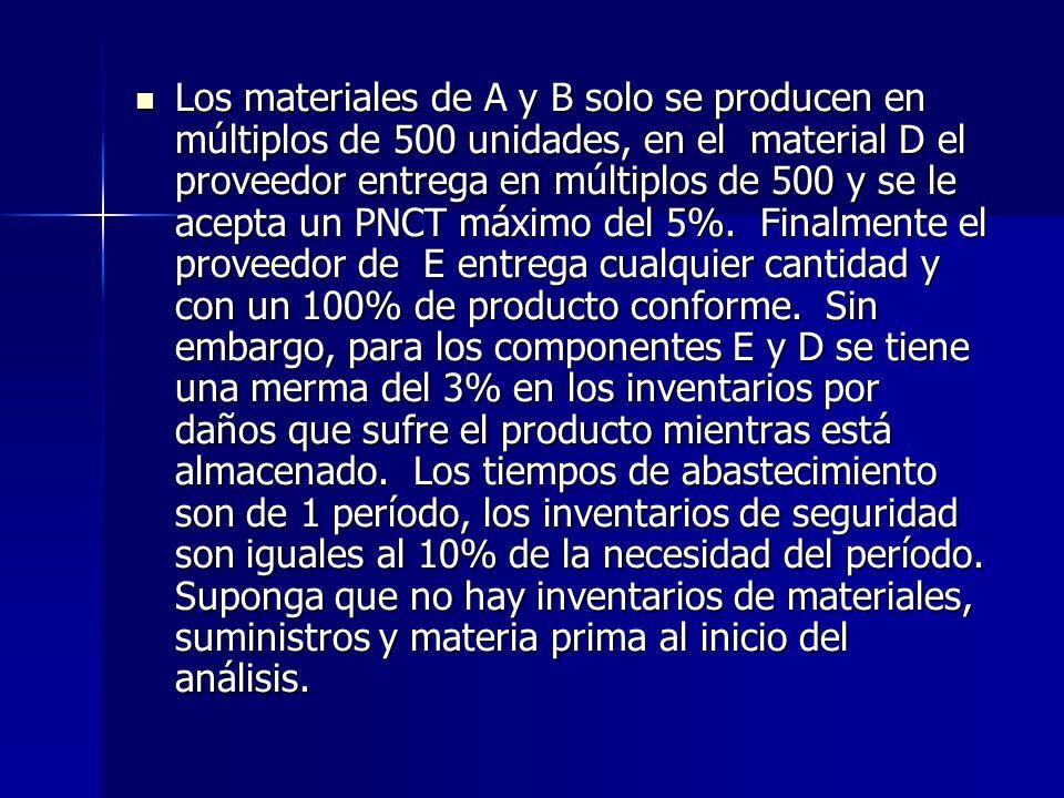 Los materiales de A y B solo se producen en múltiplos de 500 unidades, en el material D el proveedor entrega en múltiplos de 500 y se le acepta un PNCT máximo del 5%.