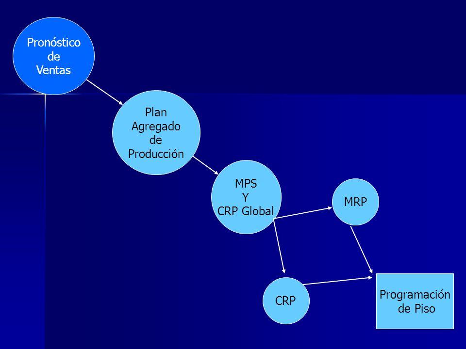 Pronóstico de Ventas Plan Agregado de Producción MPS Y CRP Global MRP Programación de Piso CRP