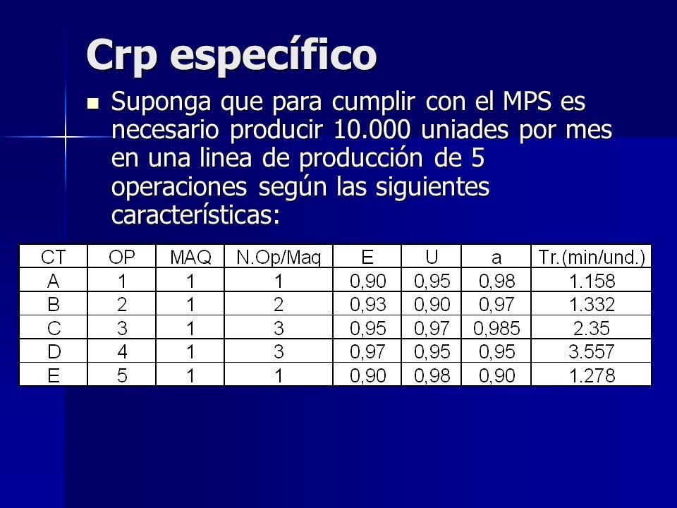 Crp específico