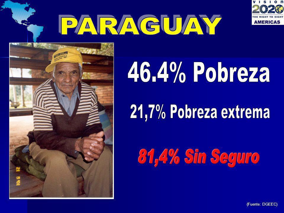 PARAGUAY 46.4% Pobreza 21,7% Pobreza extrema 81,4% Sin Seguro hacer