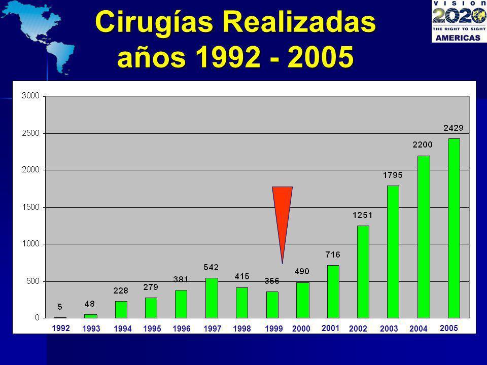 Cirugías Realizadas años 1992 - 2005