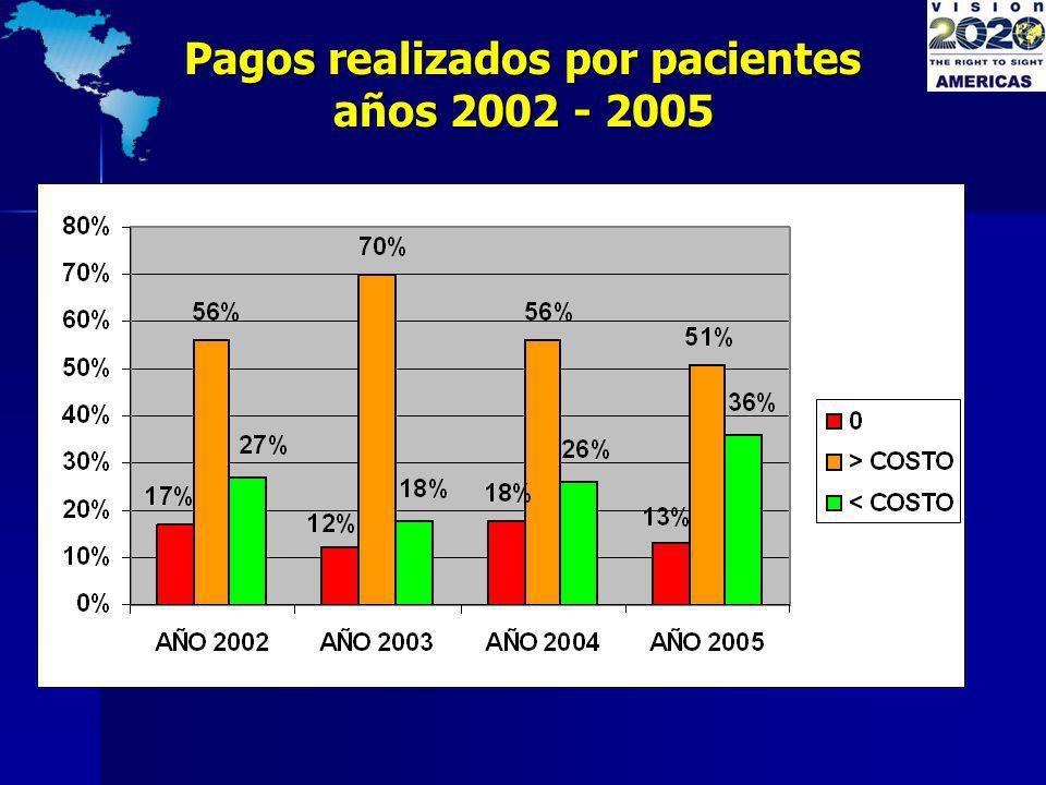 Pagos realizados por pacientes años 2002 - 2005