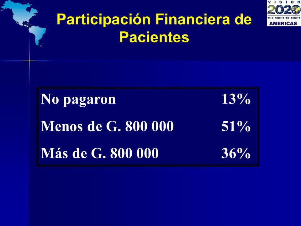 Participación Financiera de Pacientes