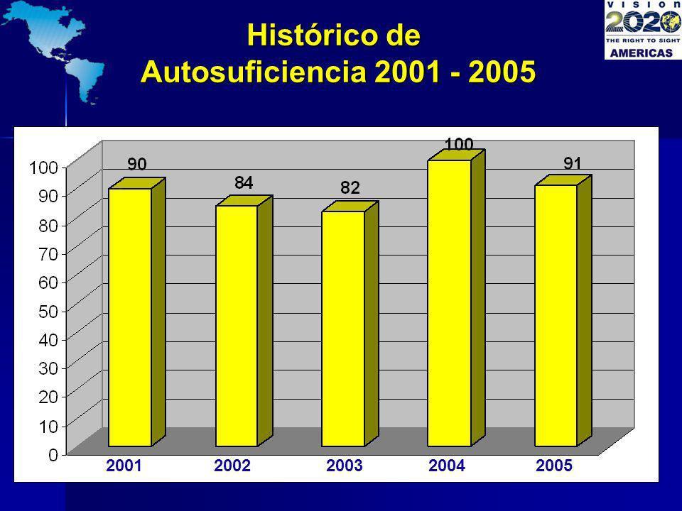 Histórico de Autosuficiencia 2001 - 2005