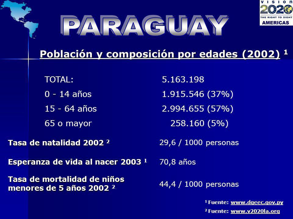 PARAGUAY Población y composición por edades (2002) 1 TOTAL: 5.163.198