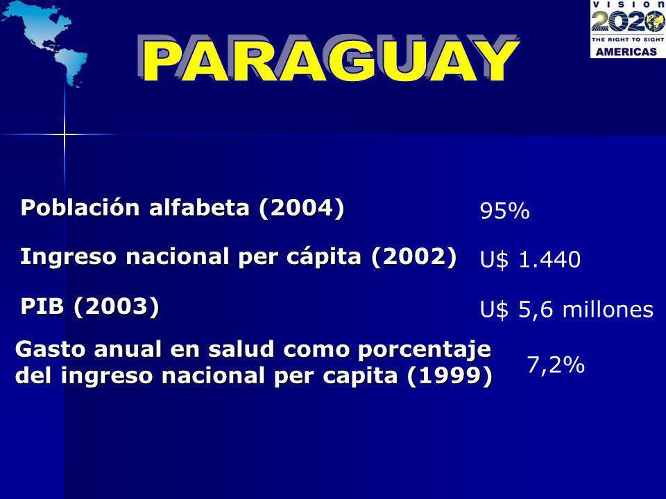 PARAGUAY Población alfabeta (2004) 95%