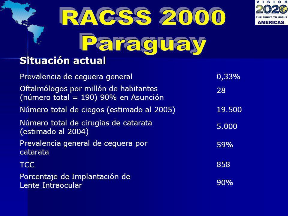 RACSS 2000 Paraguay Situación actual Prevalencia de ceguera general